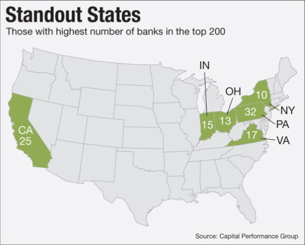 Standout States of Community Banks