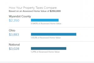 SmartAsset Tax Comparison